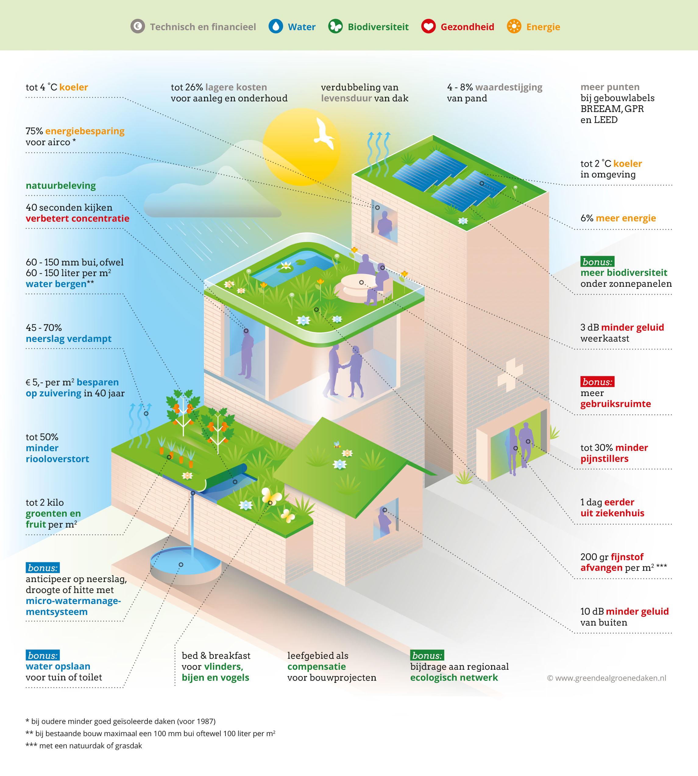 De voordelen van groene daken